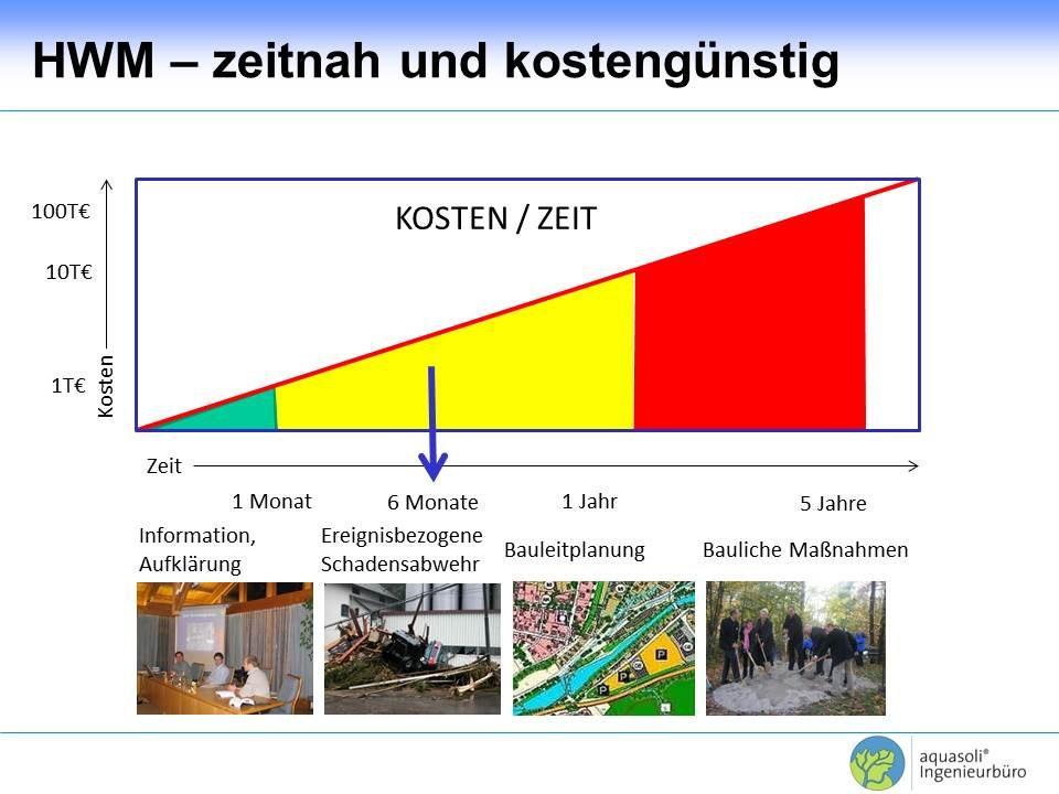 Integrales Sturzflut-Risikomanagement