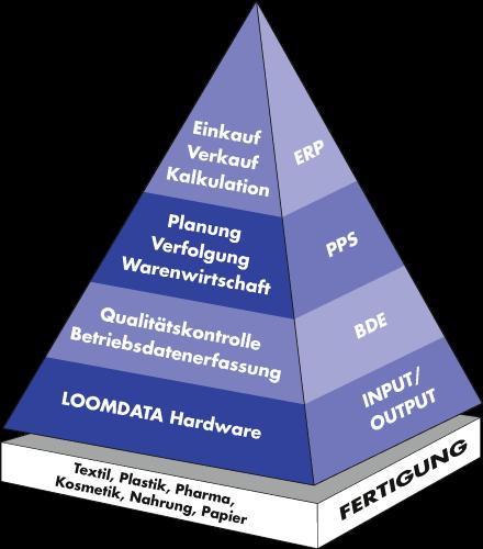 LOOMDATA-Pyramide-DE-440x500.png