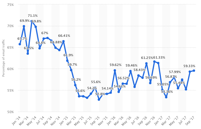 email spam statistics.png