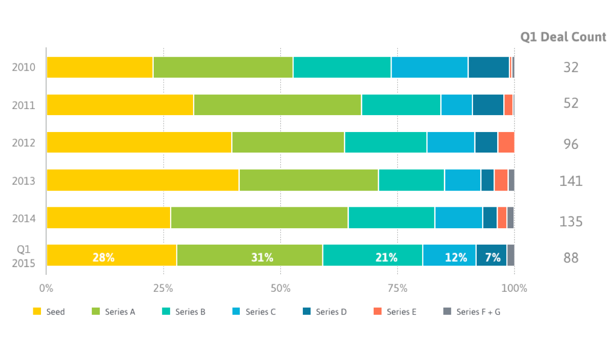 Q1 Digital Health Funding Report From StartUp Health - Apr. 1, 2015