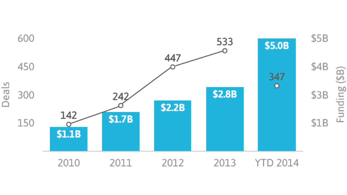 Digital Health Funding on Track to Double in 2014 - Oct. 1, 2014