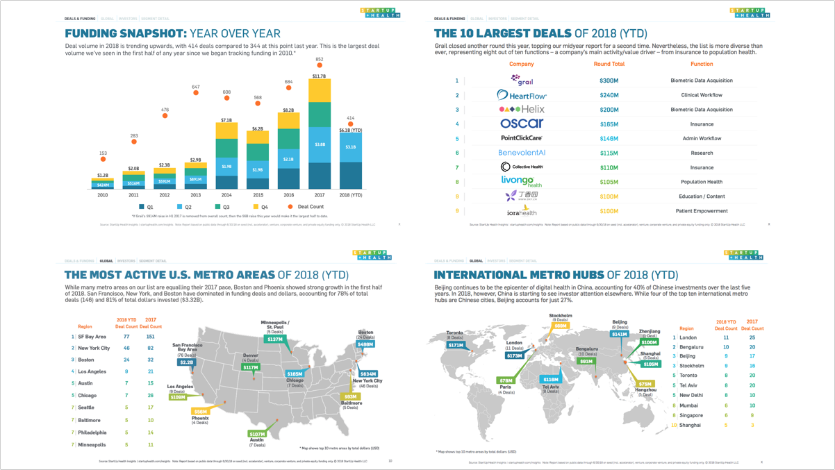 Top Trends in Digital Health: The StartUp Health Midyear Insights Report - Jul. 5, 2018