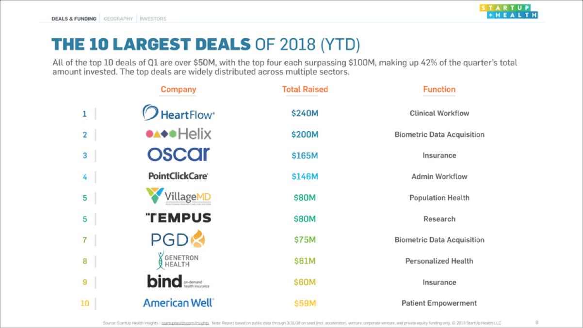 The Top 10 Digital Health Deals of Q1 2018 - Apr. 4, 2018