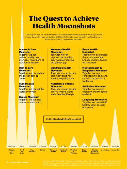 2019 Q1 StartUp Health Insights_Page_08.png