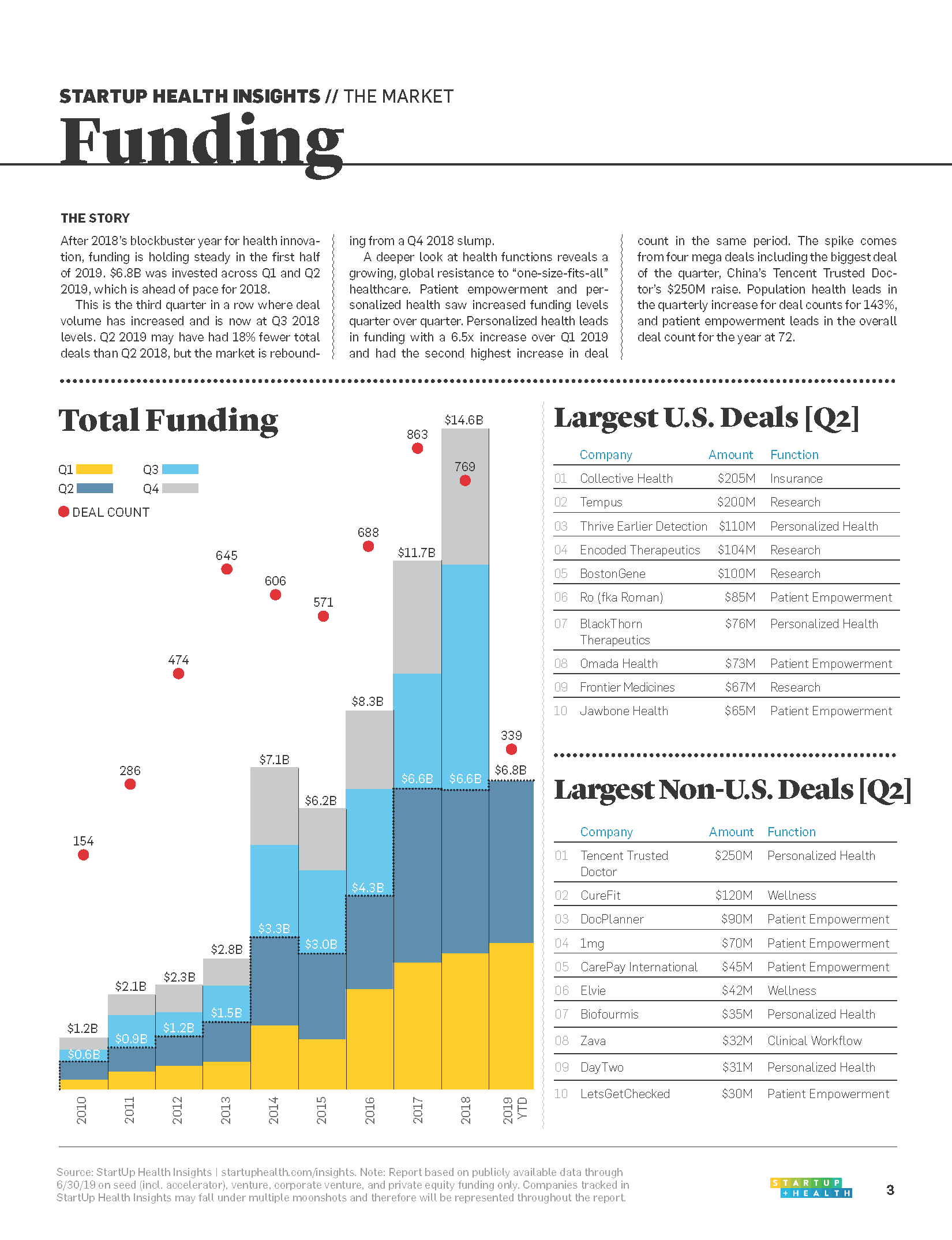 2019 Midyear StartUp Health Insights_Page_03.png