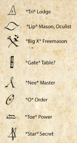 Logograms and their possible translations