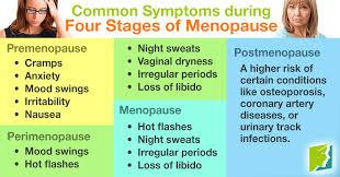 During vaginal period dryness Vaginal Dryness: