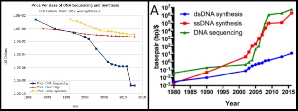The two cost-curves in question. Note the difference in the oligo/sDNA synthesis line. left: from synthesis.cc, right: from Boeke  et al., 2016