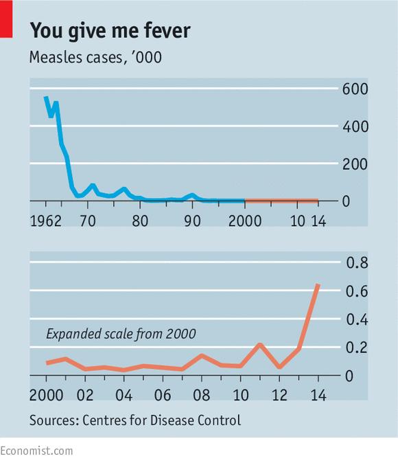 The effect of anti-vaxxer rhetoric. (Source: The Economist )