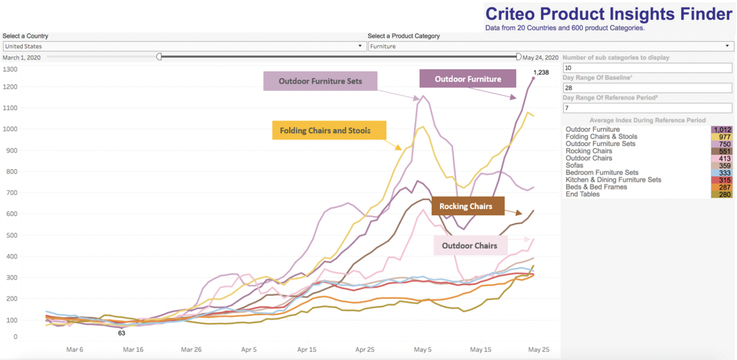 Source:  Criteo Product Insights Finder