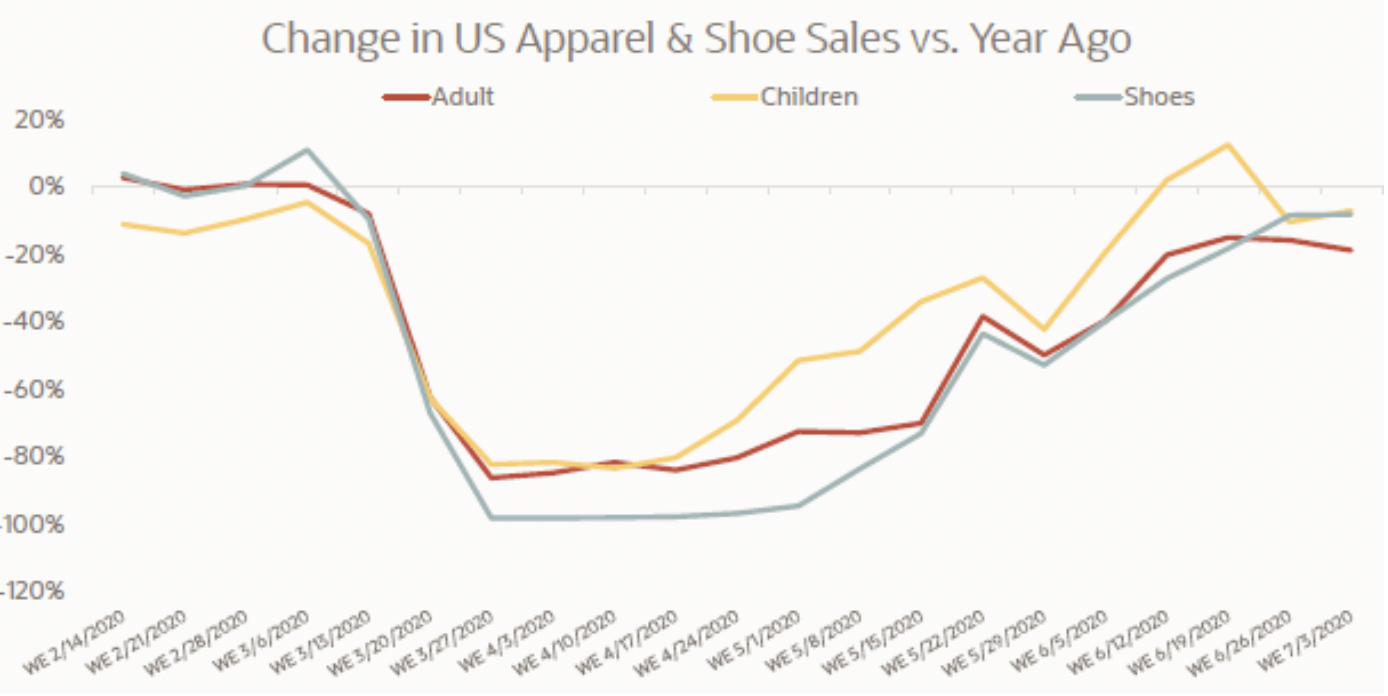 Source: Oracle Data Cloud  COVID-19 Consumer Purchase Behavior Insights and Implications