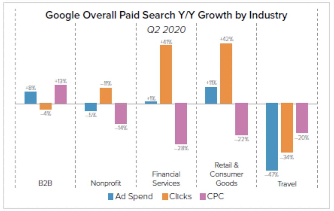 Source:   Merkle  Q2 2020 Digital Marketing Report