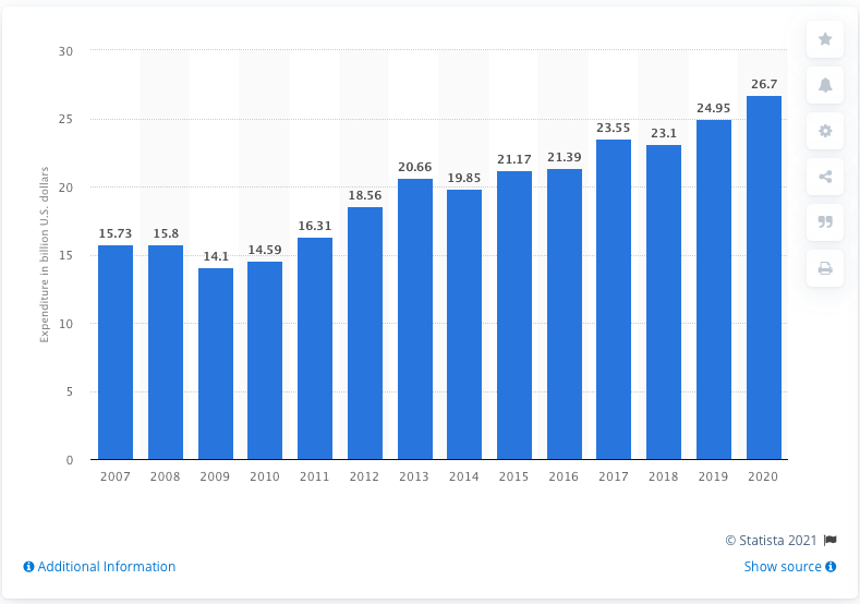 Mother's Day spending has been on the rise since 2009 (Source: Statista)