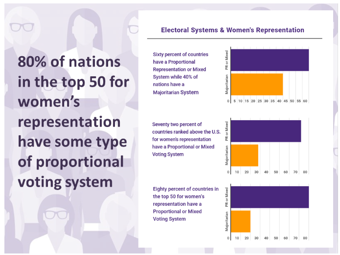 Above: Infographic shown above is courtesy of RepresentWomen.