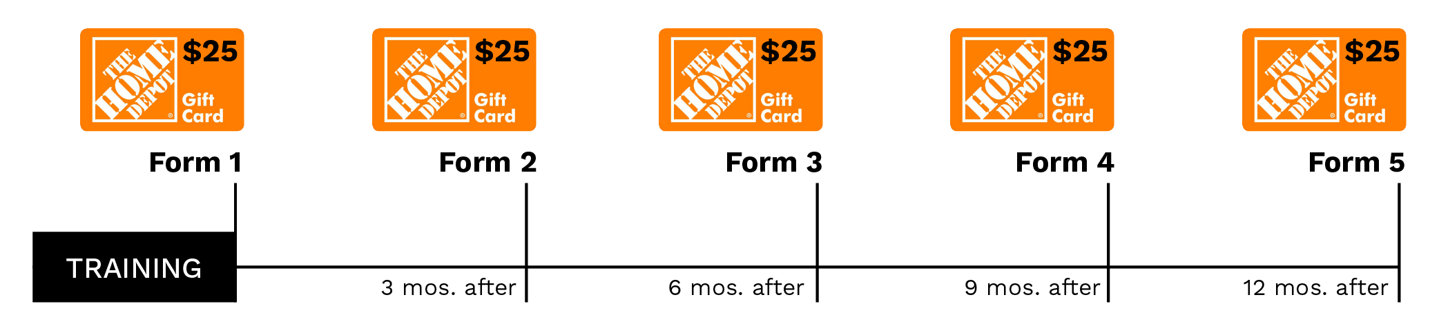Now, students receive up to $125 in Home Depot giftcards just for completing short employment forms.