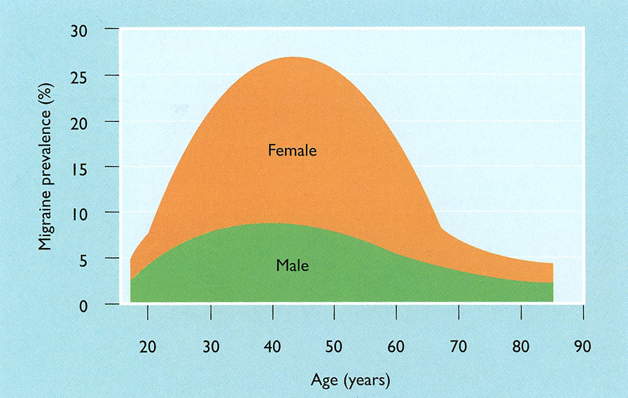 graph of migraine frequency.jpg.jpg