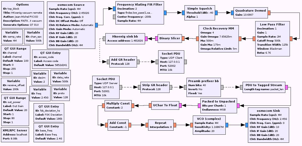Final GnuRadio Flow graph