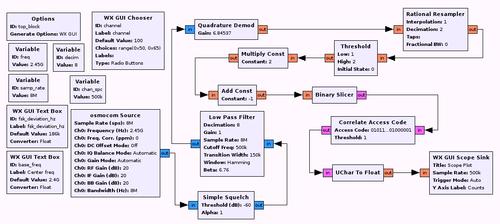 GnuRadio flow graph