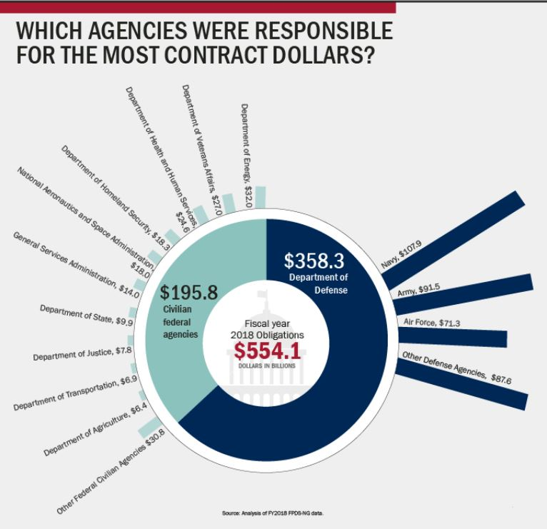 GAO Infographic - who was buying - For Fiscal Year 2018 - GAO presented that the Department of Defense spent around $360B in Government Contracting dollars, whereas Civilian Federal Agencies spent a collective $200B.