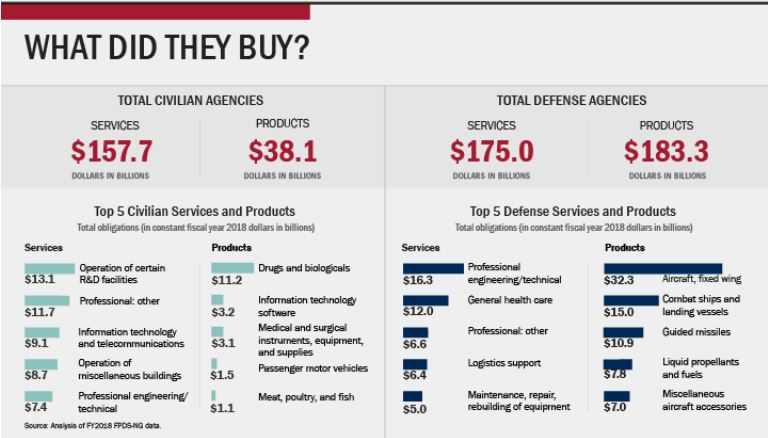 GAO Infographic - what did they buy - For Fiscal Year 2018 - GAO presented that total Civilian Agencies spent $157.7B on Services and only $38.1B on Products. In contrast, total Defense Agencies spent $175B on Services and a whopping $183.3B on Products.