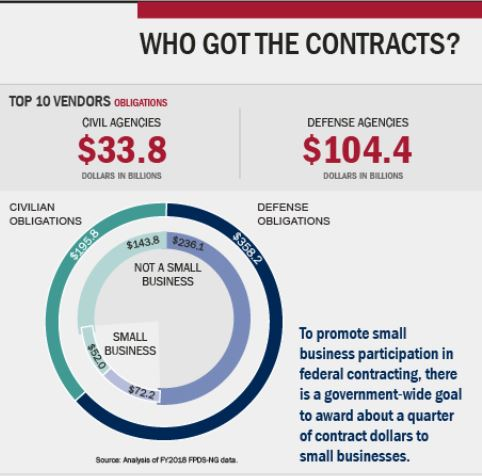 GAO Infographic - Top Vendors - For Fiscal Year 2018 - GAO presented the Top 10 Government Contracting Vendors for both civilian and defense agencies. The Fiscal Year 2018 data tells us all what we already know - the Defense market is much more concentrated at the top end of the award distribution than the Civilian market.Roughly 29% of total Defense obligations were awarded to the Top 10 vendors whereas only about 17% of total Civilian obligations were awarded to the Top 10 vendors. The top end of the award distribution for Defense obligations is over 70% more concentrated than the top end of the award distribution for Civilian obligations.