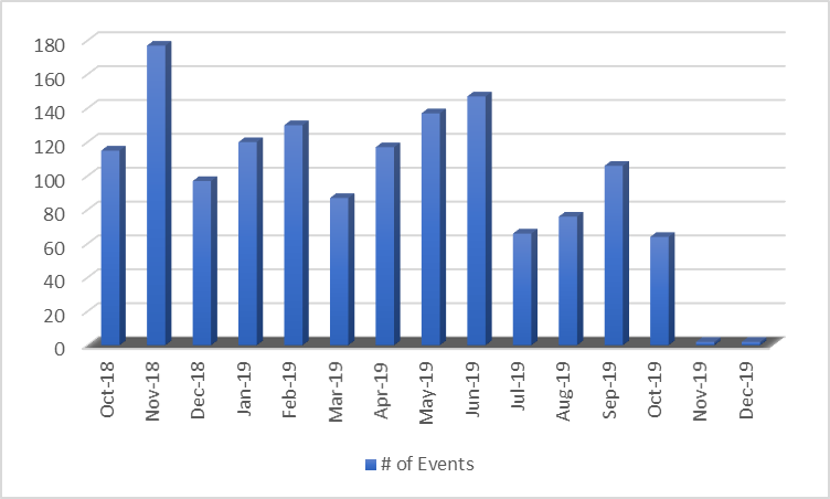 fy19 events.png