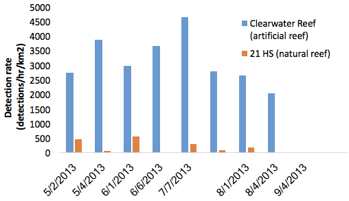Figure 1: dolphin detections / hour / km2 for Clearwater artificial reef and 21 HS natural reef. Clearwater reef had significantly higher detection rates (t=4.194, p<0.001).