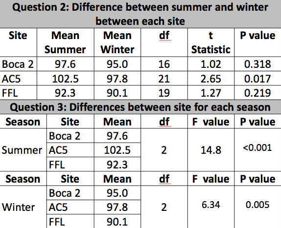 Table 1.  Results from the t-test was performed to compare average amplitude (kHz) between summer and winter at each site (question 2). Results from the ANOVA used to compare the difference in average amplitude (kHz)  between sites for each season (question 3).