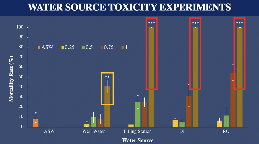 Figure 1.  Naupliar toxicity of water from (1) RO water, (2) DI water, (3) well water and (4) Elkay Water Bottle Refilling Station.