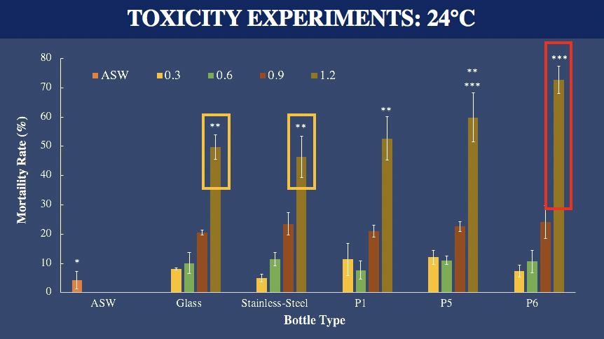Figure 2.  Naupliar toxicity of well water incubated in glass, stainless-steel, polyethylene terephthalate (P1), polypropylene (P5), and polystyrene (P6) at room temperature (24° C). Concentration (0.30, 0.60, 0.90, 1.20) is reported in cm2/ml.