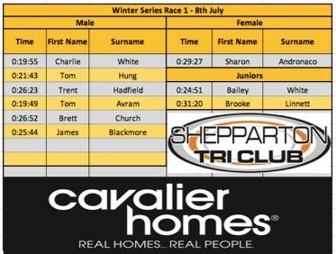 Winter Series - Race 1 - 5km Handicapped Run