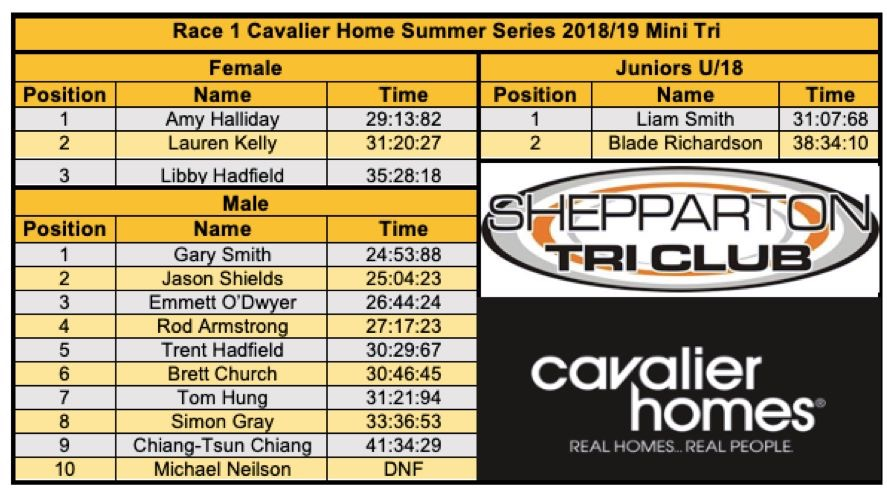 Summer Series | Race 1 Results