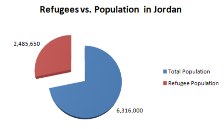 Refugees in Jordan: Development and Participatory Action
