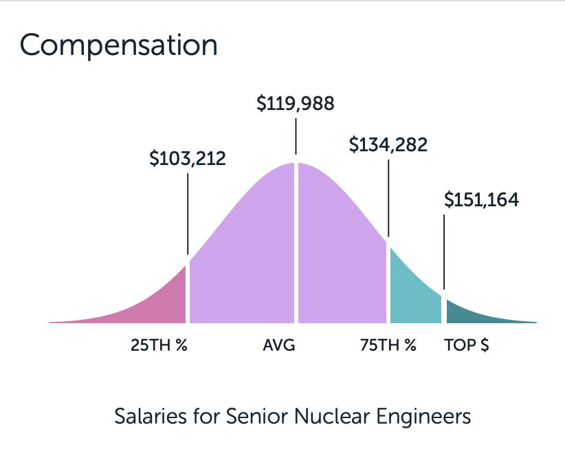 Don't settle for average compensation -