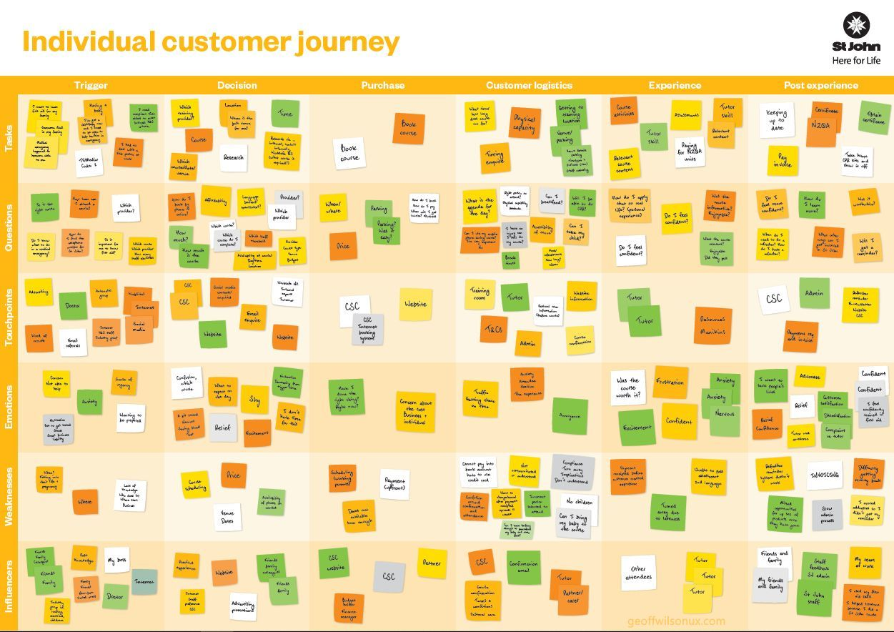 An internal marketing poster of our first customer journey map to help explain to the wider organisation what new research and documentation methods we're undertaking.
