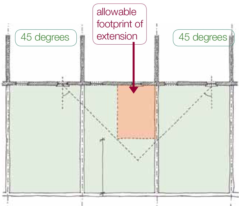 Allowable footprint of extension