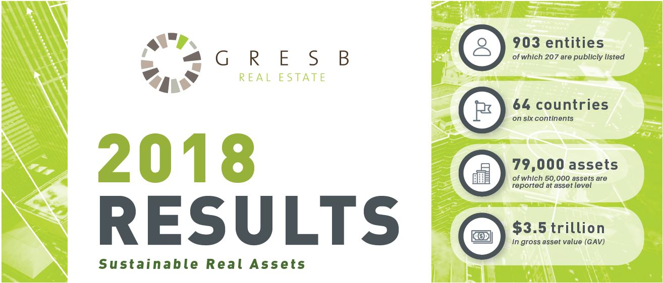 GRESB 2018 Results.JPG