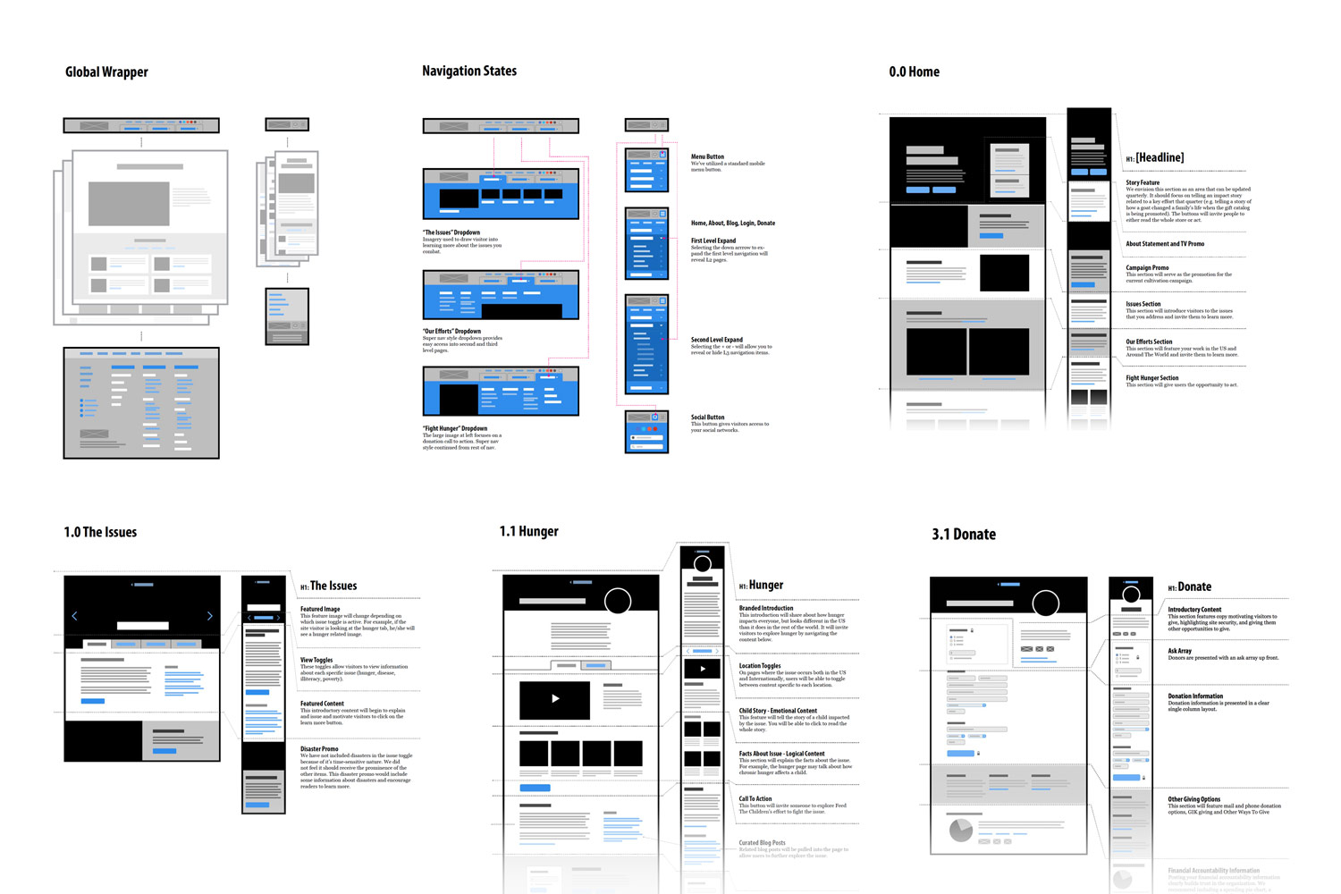 Wireframes to explain hierarchy and structure, without content.