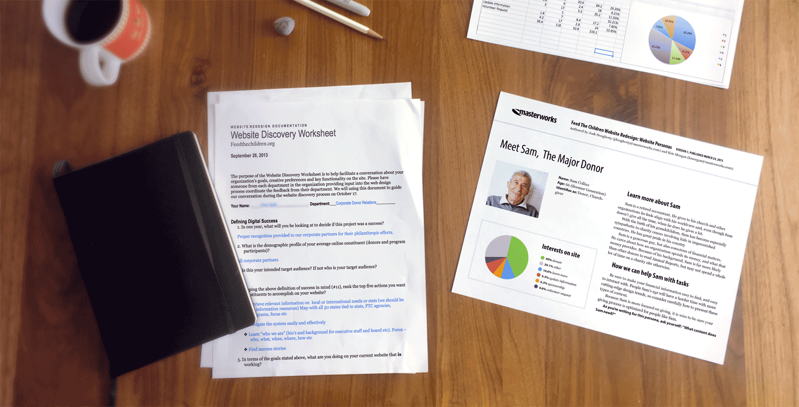 Discovery worksheet answered by stakeholders, analytics, and personas