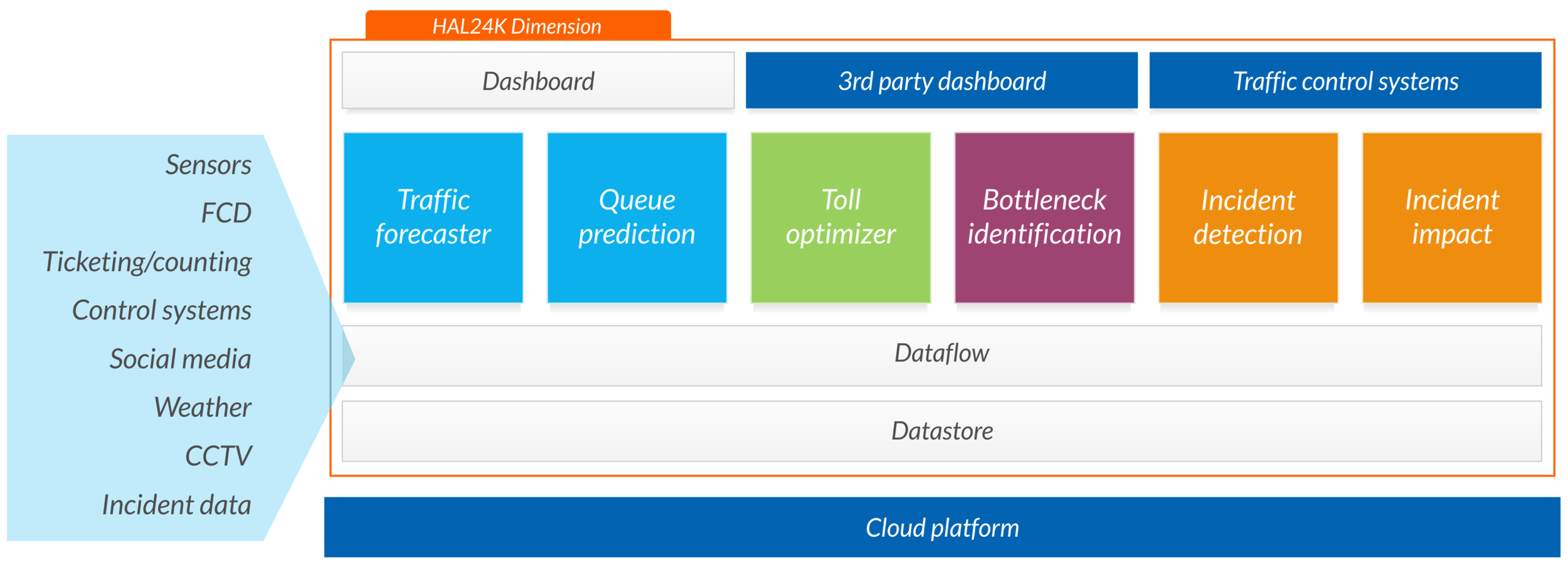 Operationalizing-traffic-flow-optimization-with-dimension.png.png