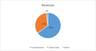 Donor contributions make up 65% of our annual operating budget.