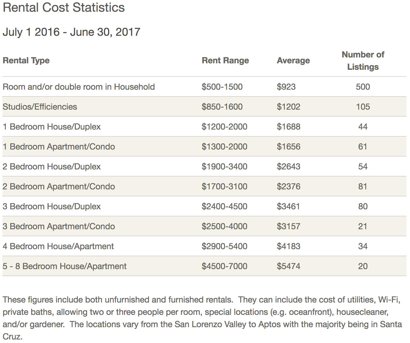 Source: UC Santa Cruz https://communityrentals.ucsc.edu/cost/index.html