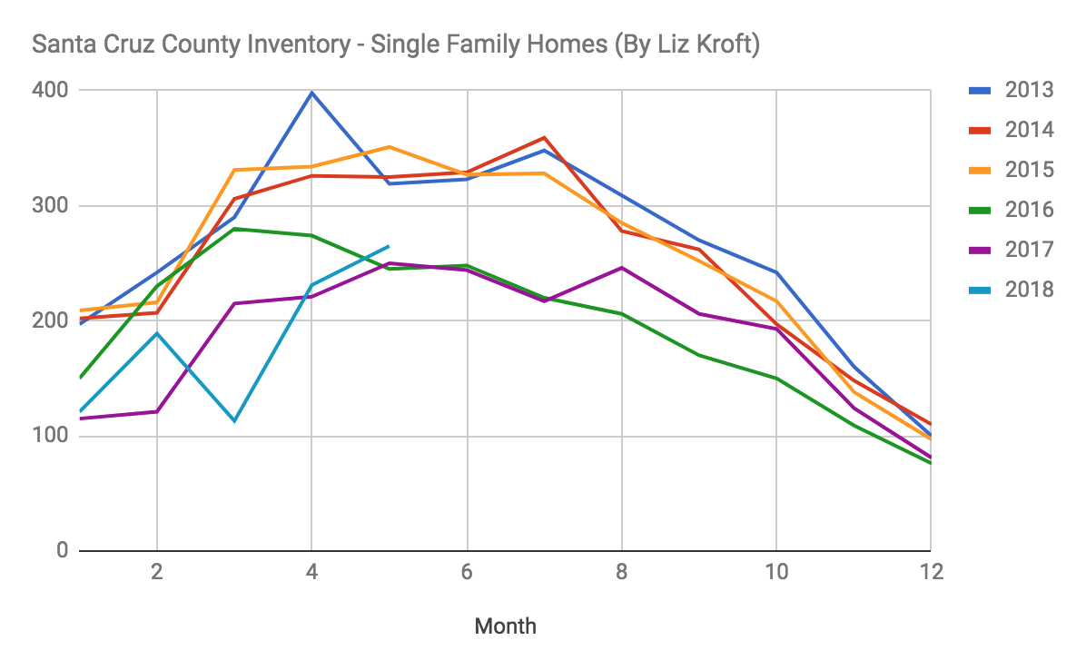 This graph shows annual inventory trends over the last six years.