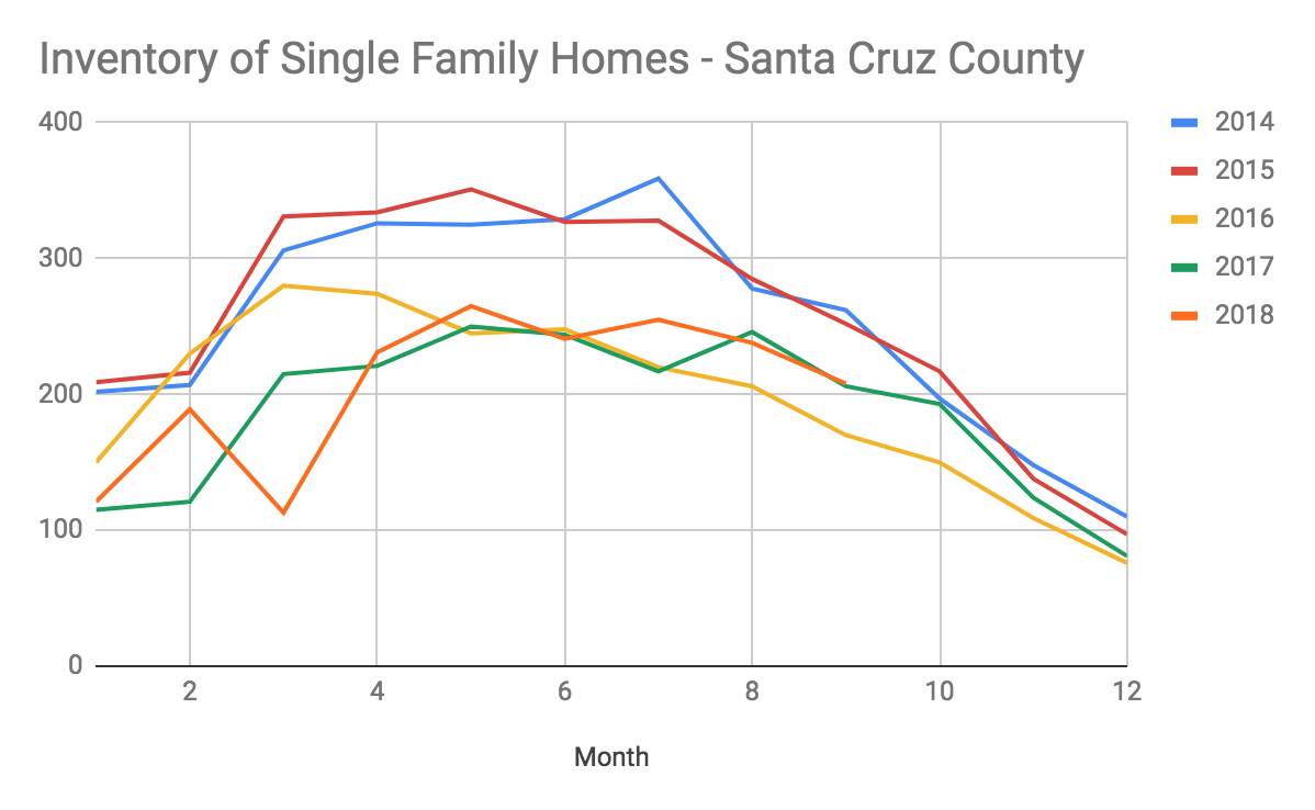 santa cruz county inventory of homes for sale year over year liz kroft.png