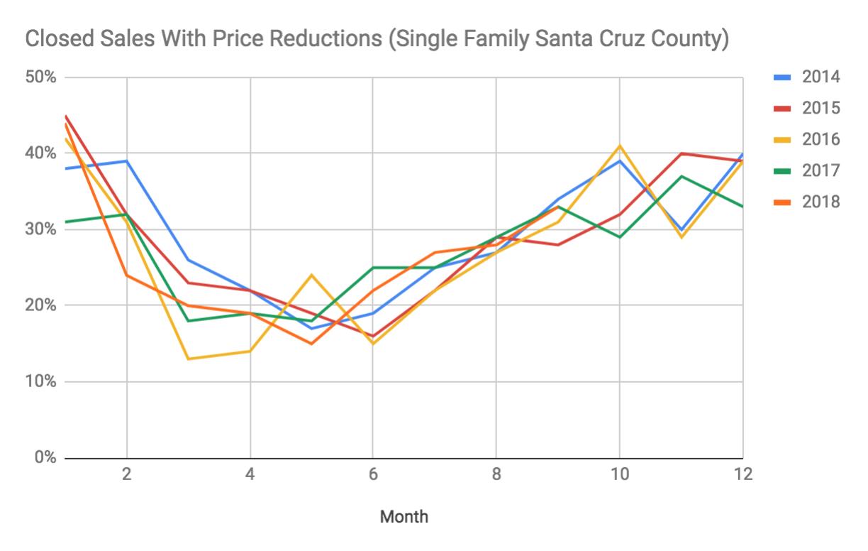 santa cruz county real estate price reductions annual liz kroft.png