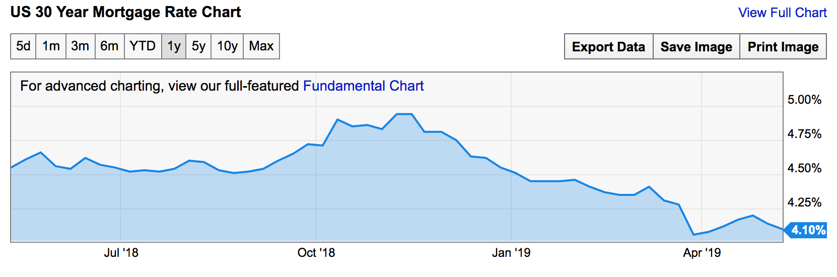 Source: YCharts -  https://ycharts.com/indicators/30_year_mortgage_rate