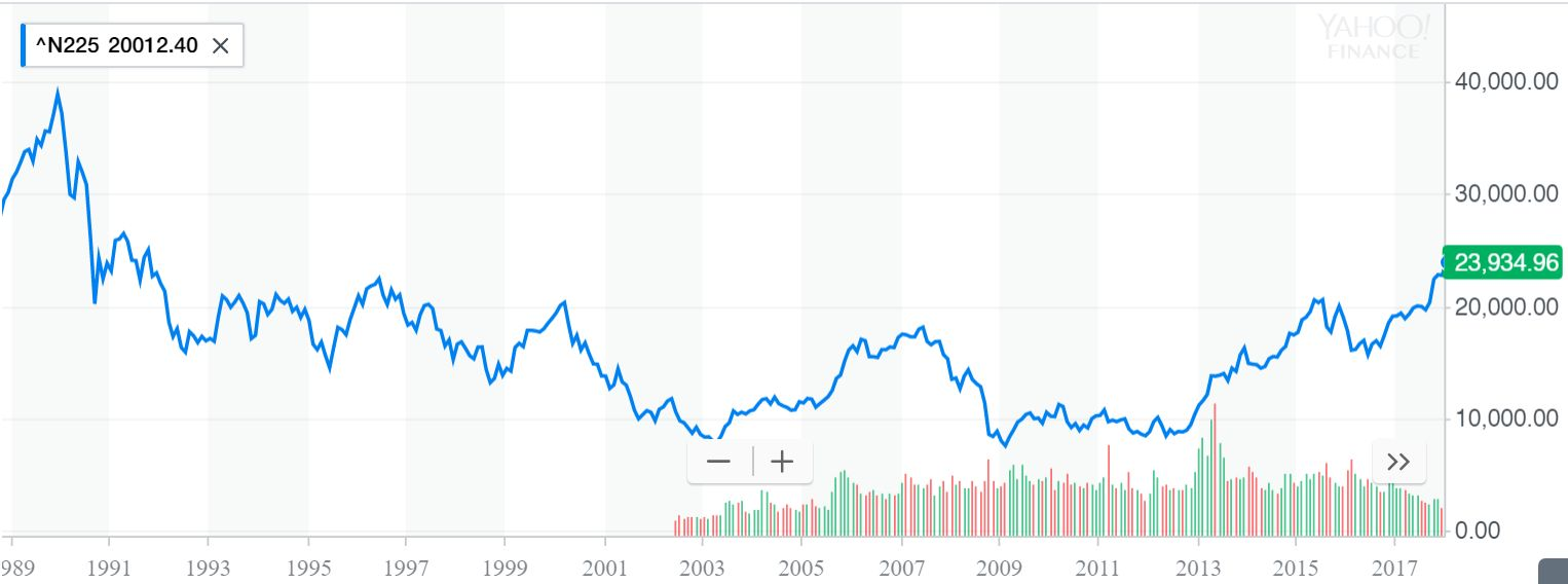 Since its peak in 1989, Japan's Nikkei index has had a difficult time.