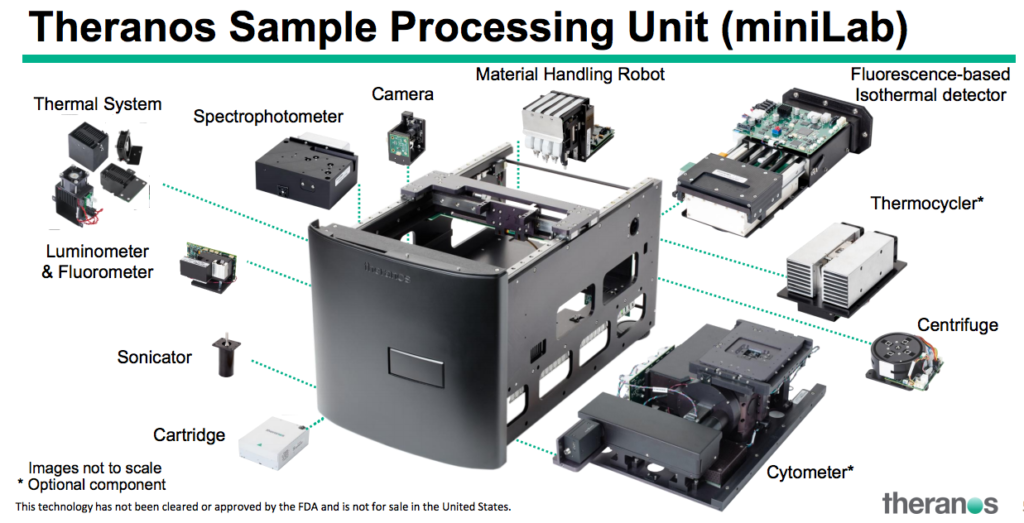 A diagram of the miniLab, complete with disclaimer that the technology had not been approved by the FDA.