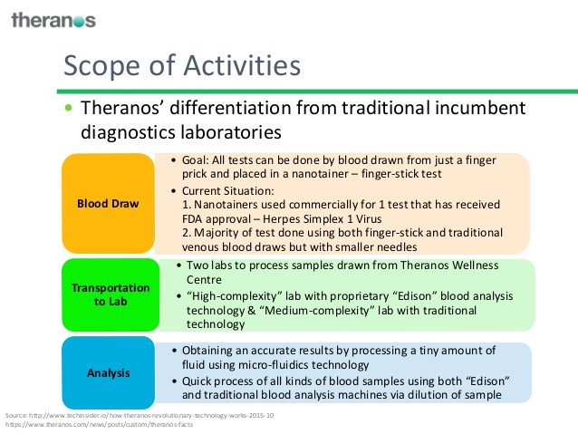 Information supplied by Theranos to potential investors and partners published after the initial Wall Street Journal article acknowledged the use of traditional blood-testing machines, but did not admit that most tests were being conducted on these.