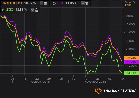 Orange: Thomson Reuters Global Equity Index Green: Nasdaq Composite Index Purple: S&P 500 Index
